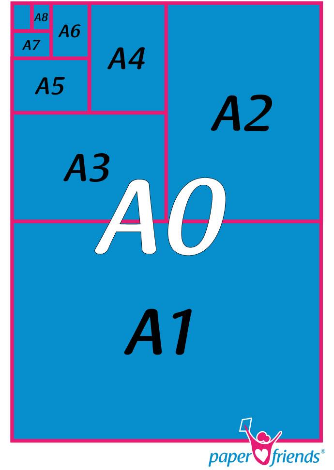 Din-Formate erklärt